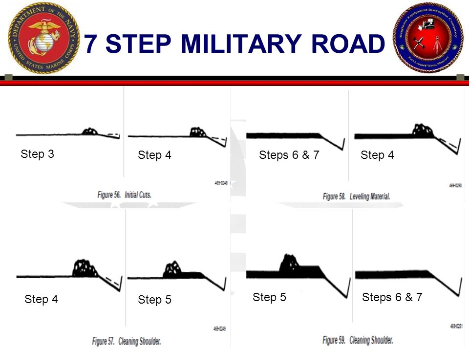 7 step military road Step 3 Step 4 Steps 6 & 7 Step 4 Step 4 Step 5