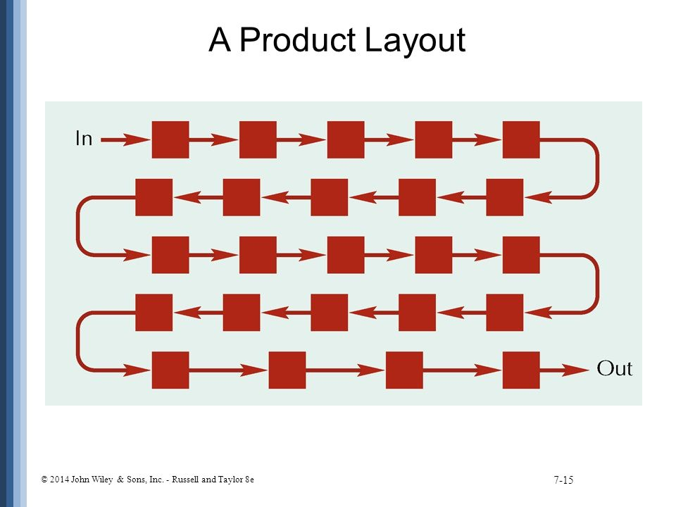 A Product Layout © 2014 John Wiley & Sons, Inc. - Russell and Taylor 8e
