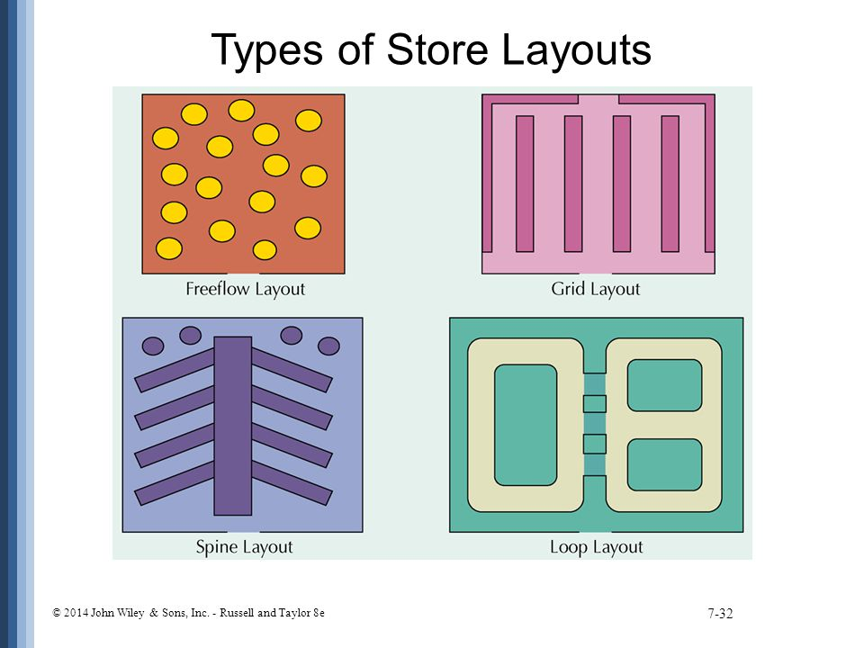 Types of Store Layouts © 2014 John Wiley & Sons, Inc. - Russell and Taylor 8e