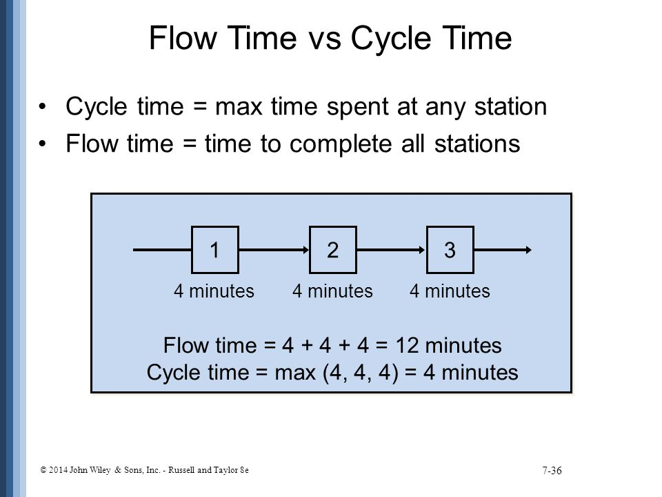Cycle time = max (4, 4, 4) = 4 minutes