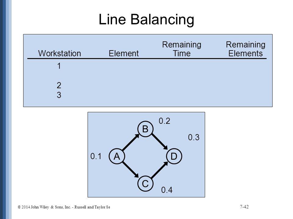 Line Balancing D B C A Remaining Remaining