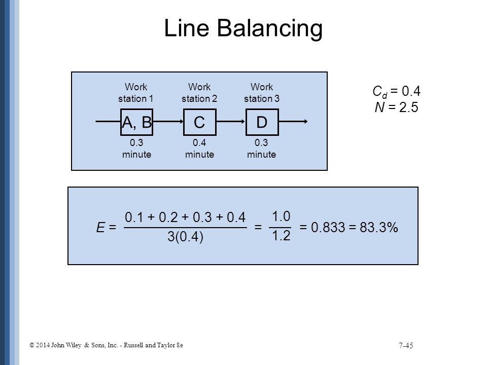 Line Balancing A, B C D Cd = 0.4 N = 2.5 0.1 + 0.2 + 0.3 + 0.4 1.0