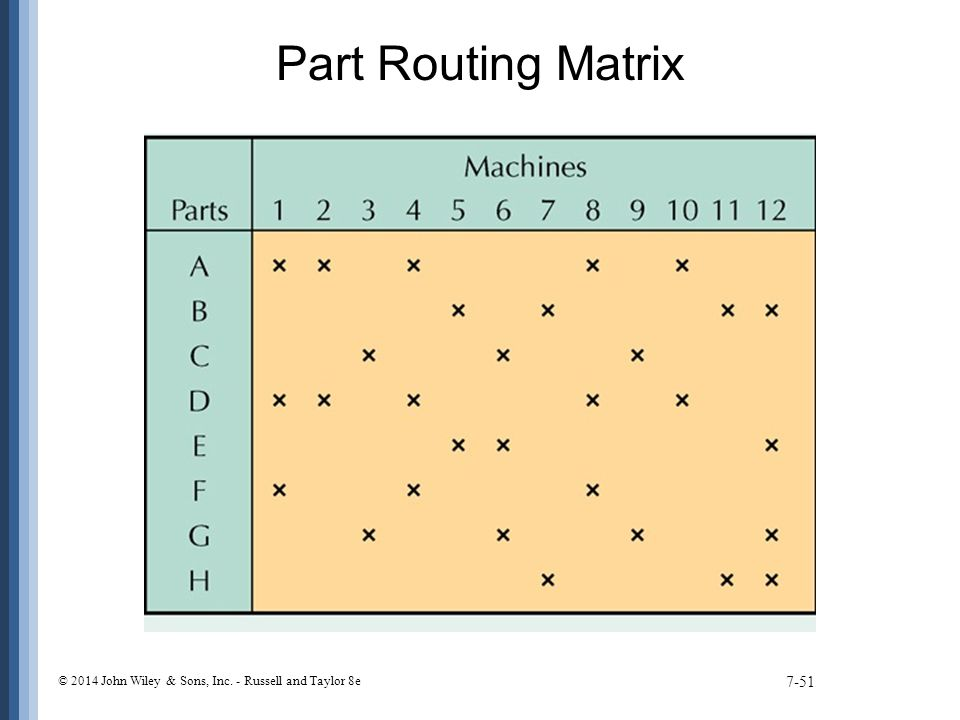 Part Routing Matrix © 2014 John Wiley & Sons, Inc. - Russell and Taylor 8e