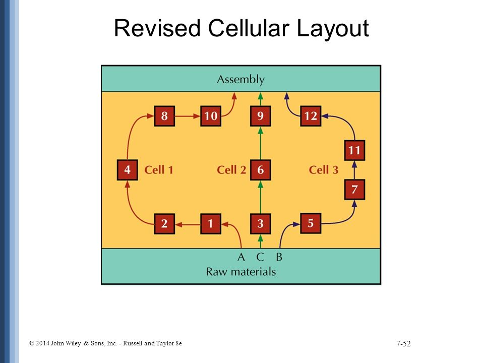 Revised Cellular Layout