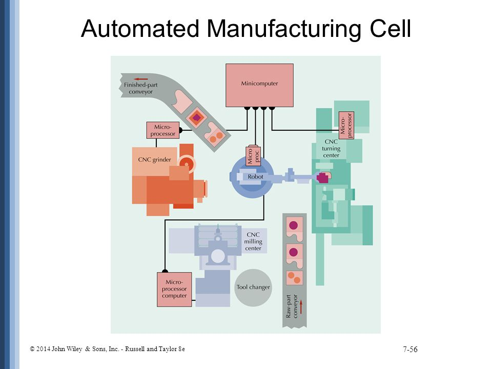 Automated Manufacturing Cell