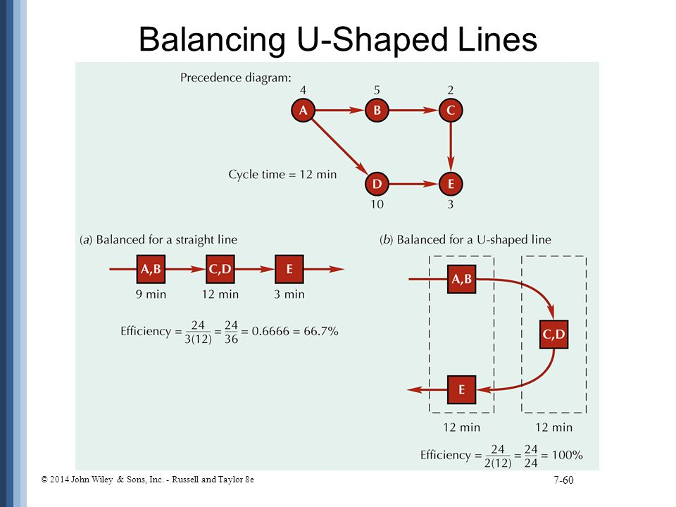 Balancing U-Shaped Lines