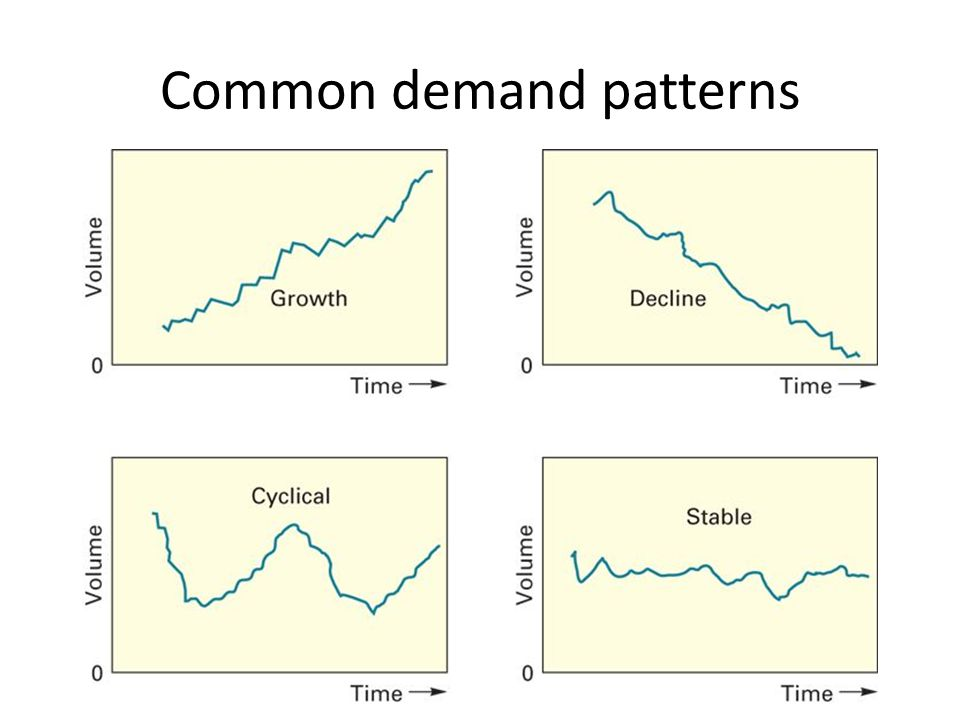 Common demand patterns