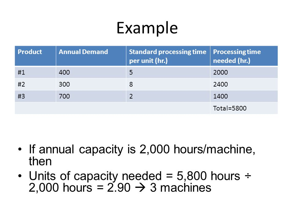 Example If annual capacity is 2,000 hours/machine, then