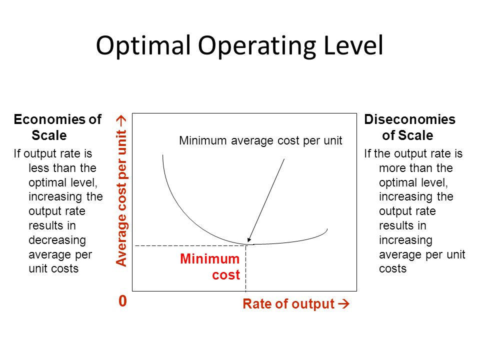 Optimal Operating Level