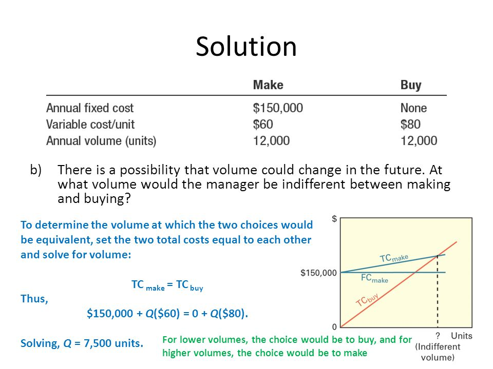 Solution There is a possibility that volume could change in the future. At what volume would the manager be indifferent between making and buying