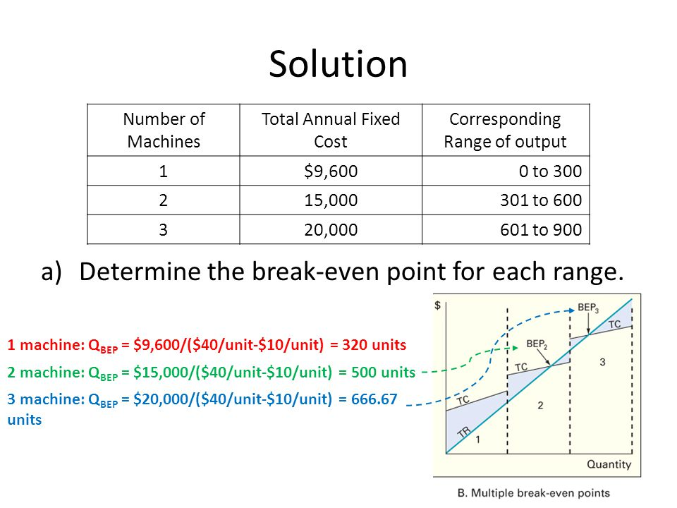 Solution Determine the break-even point for each range.