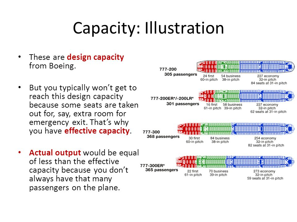 Capacity: Illustration