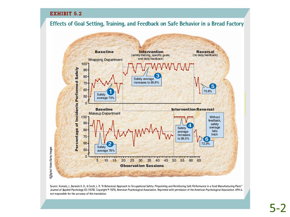 Exhibit 5-2 shows the impact of feedback on safety behavior at a large bakery company. During the baseline period, workers in the wrapping department, who measure and mix ingredients, roll the bread dough, and put it into baking pans, performed their jobs safely about 70 percent of the time (see 1 in Exhibit 5-2). The baseline safety record for workers in the makeup department, who bag and seal baked bread and assemble, pack, and tape cardboard cartons for shipping, was somewhat better at 78 percent (see 2). The company gave workers 30 minutes of safety training, set a goal of 90 percent safe behavior, and then provided daily feedback (such as a chart similar to Exhibit 5-2). Performance improved dramatically. During the intervention period, safely performed behaviors rose to an average of 95-8 percent for wrapping workers (see 3) and 99.3 percent for workers in the makeup department (see 4), and never fell below 83 percent. In this instance, the combination of training, a challenging goal, and feedback led to a dramatic increase in performance. The importance of feedback can be seen in the reversal stage, when the company quit posting daily feedback on safe behavior. Without daily feedback, the percentage of safely performed behaviors returned to baseline levels—70.8 percent for the wrapping department (see 5) and 72.3 percent for the makeup department