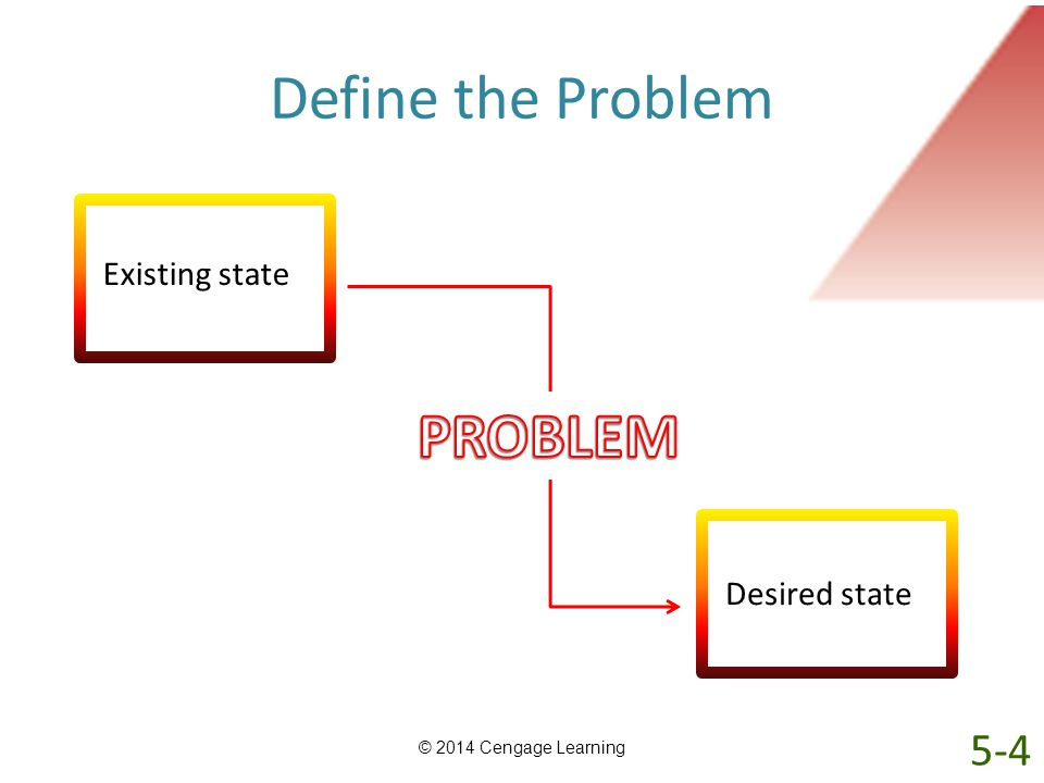 Define the Problem PROBLEM 5-4 Existing state Desired state