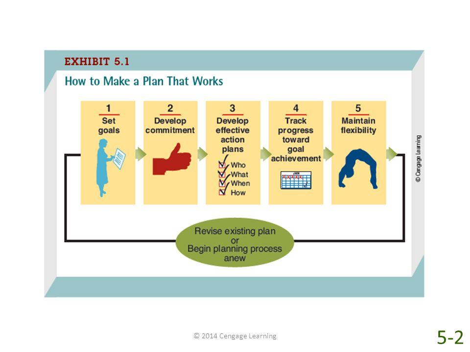 Since planning has both benefits and pitfalls, what can wise managers do to make sure that their company's plans will lead to success As shown in Exhibit 5-1, there is a five-step process involved in making a plan that works: set goals; develop commitment; develop effective action plans; track progress toward goal achievement; and maintain flexibility.