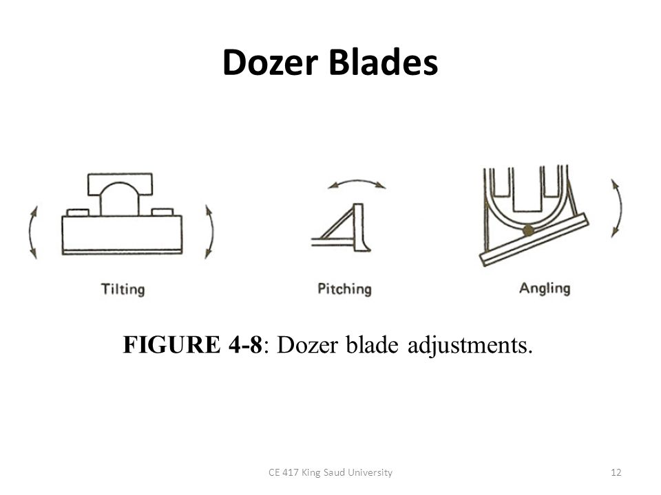 Dozer Blades FIGURE 4-8: Dozer blade adjustments.