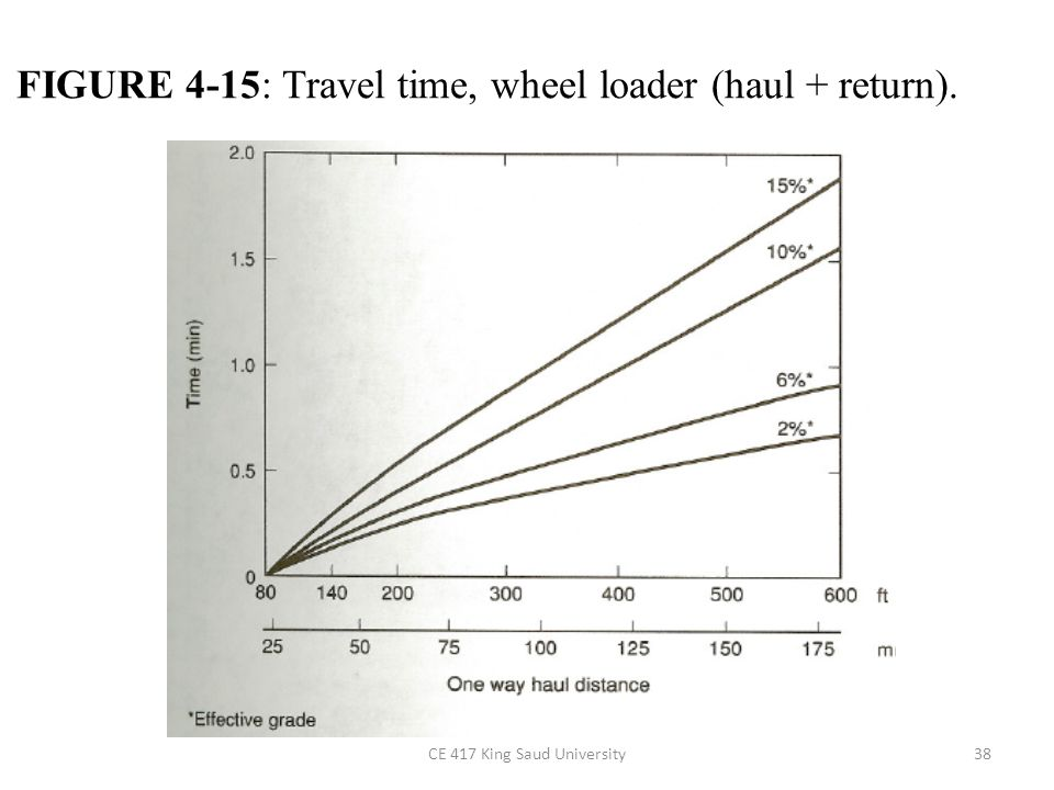 FIGURE 4-15: Travel time, wheel loader (haul + return).