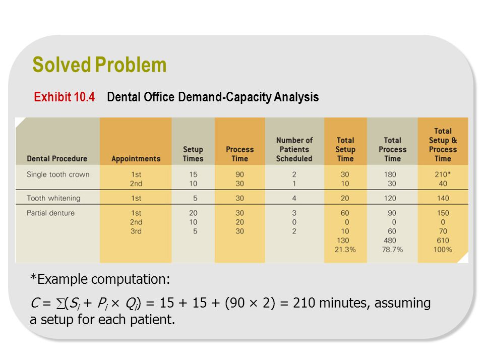 Solved Problem Exhibit 10.4 Dental Office Demand-Capacity Analysis