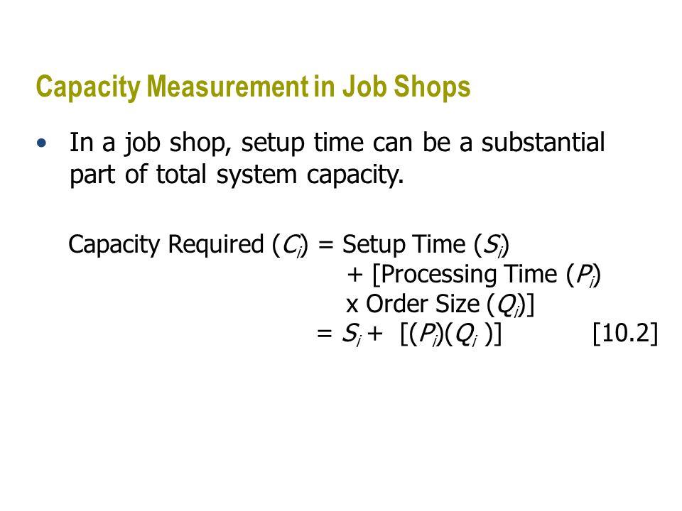 Capacity Measurement in Job Shops