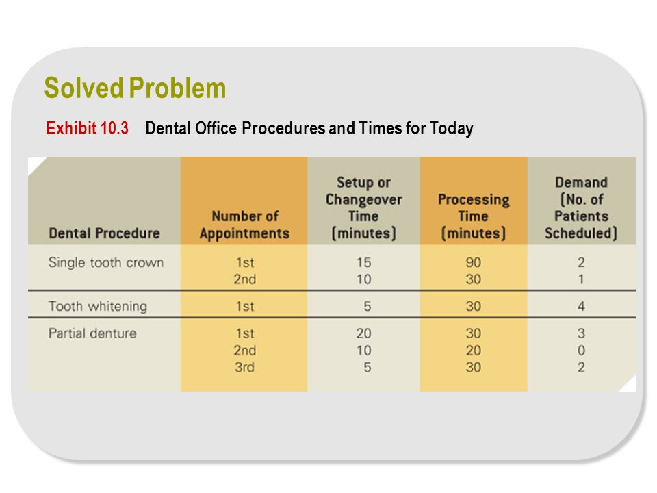 Solved Problem Exhibit 10.3 Dental Office Procedures and Times for Today