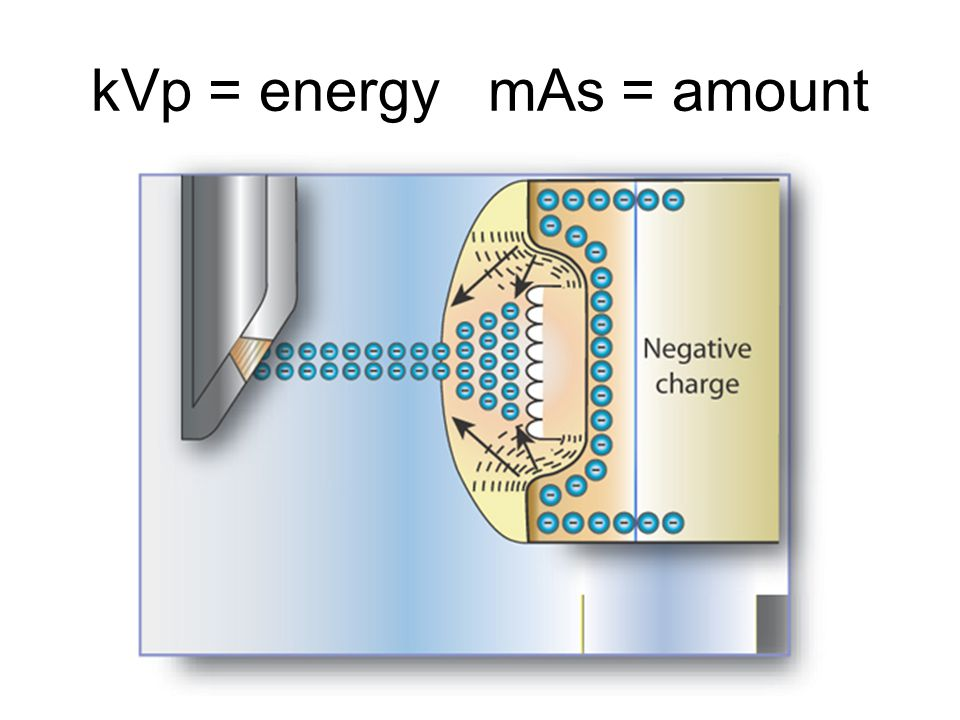kVp = energy mAs = amount