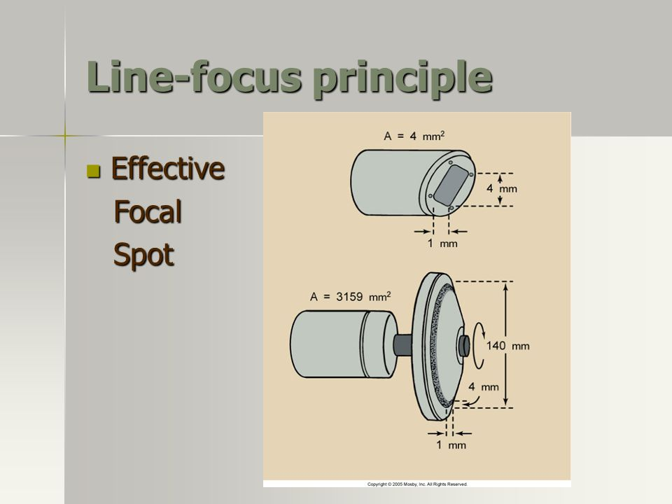 Line-focus principle Effective Focal Spot