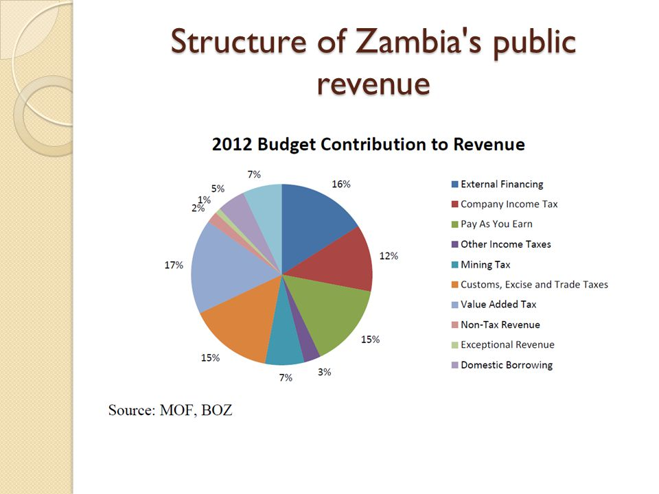 Structure of Zambia s public revenue