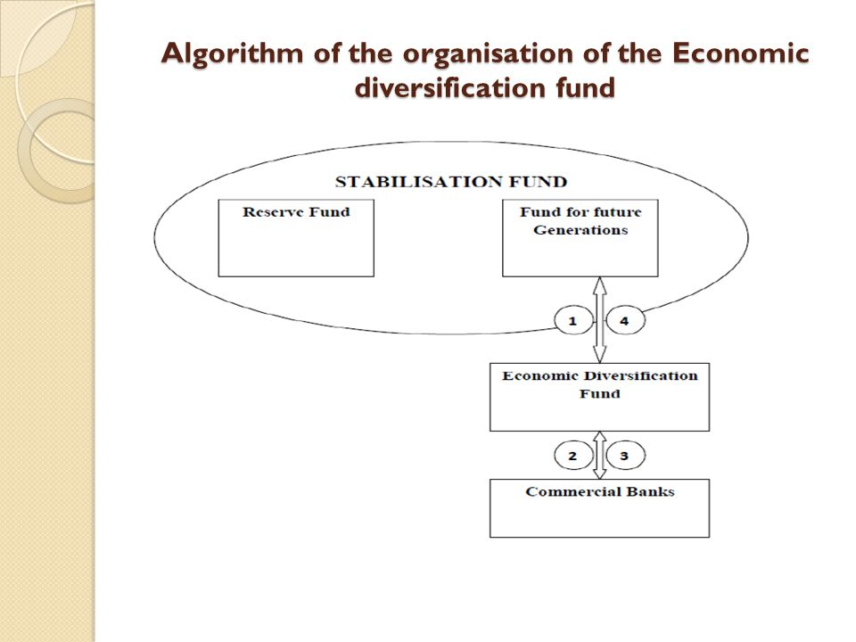 Algorithm of the organisation of the Economic diversification fund
