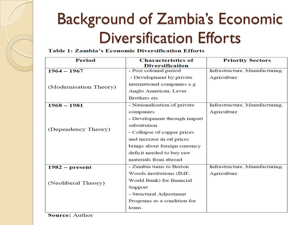 Background of Zambia's Economic Diversification Efforts