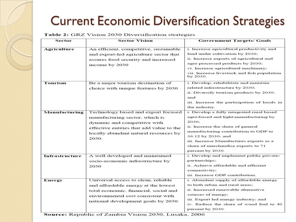 Current Economic Diversification Strategies