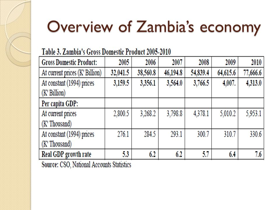 Overview of Zambia's economy