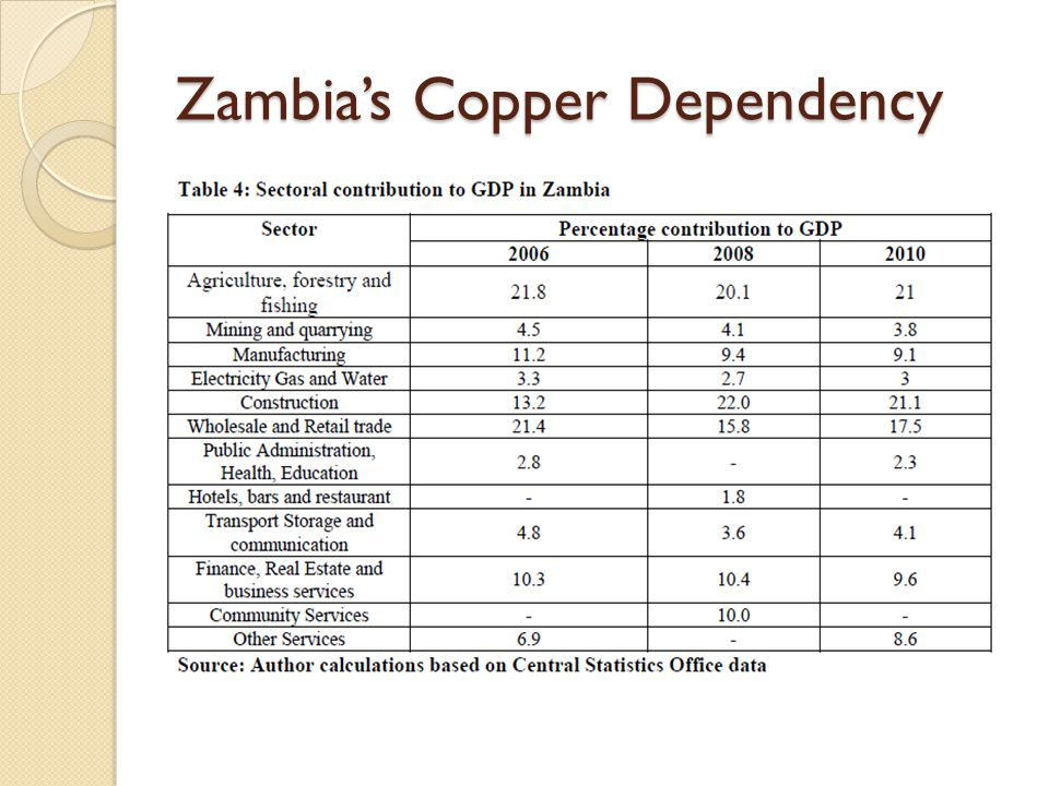 Zambia's Copper Dependency