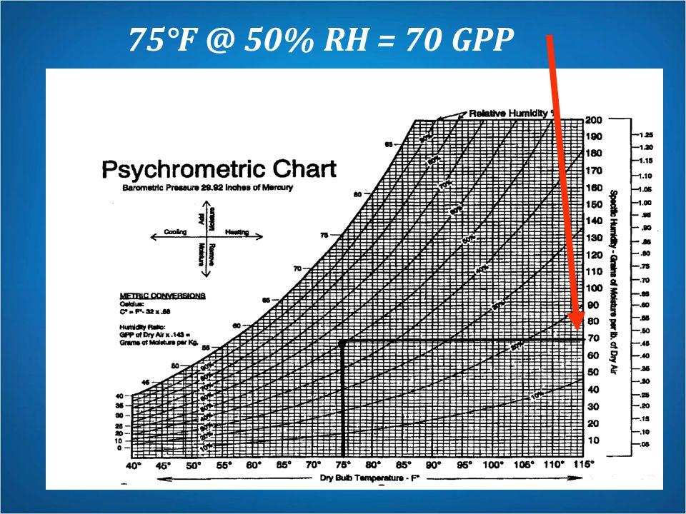 75°F @ 50% RH = 70 GPP