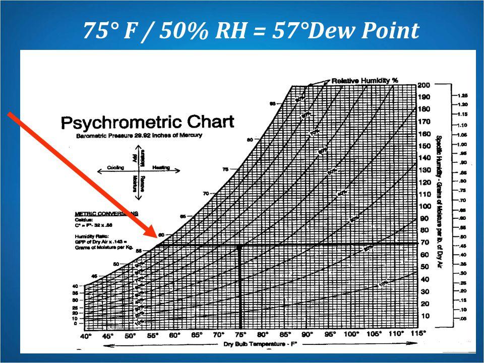 75° F / 50% RH = 57°Dew Point