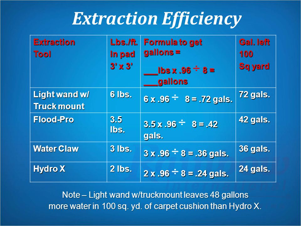 Extraction Efficiency