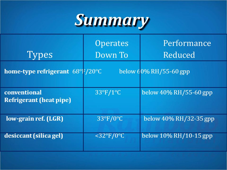 Summary Operates Performance Types Down To Reduced