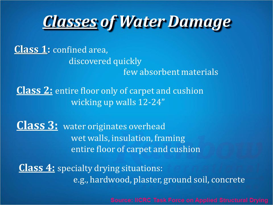 Classes of Water Damage