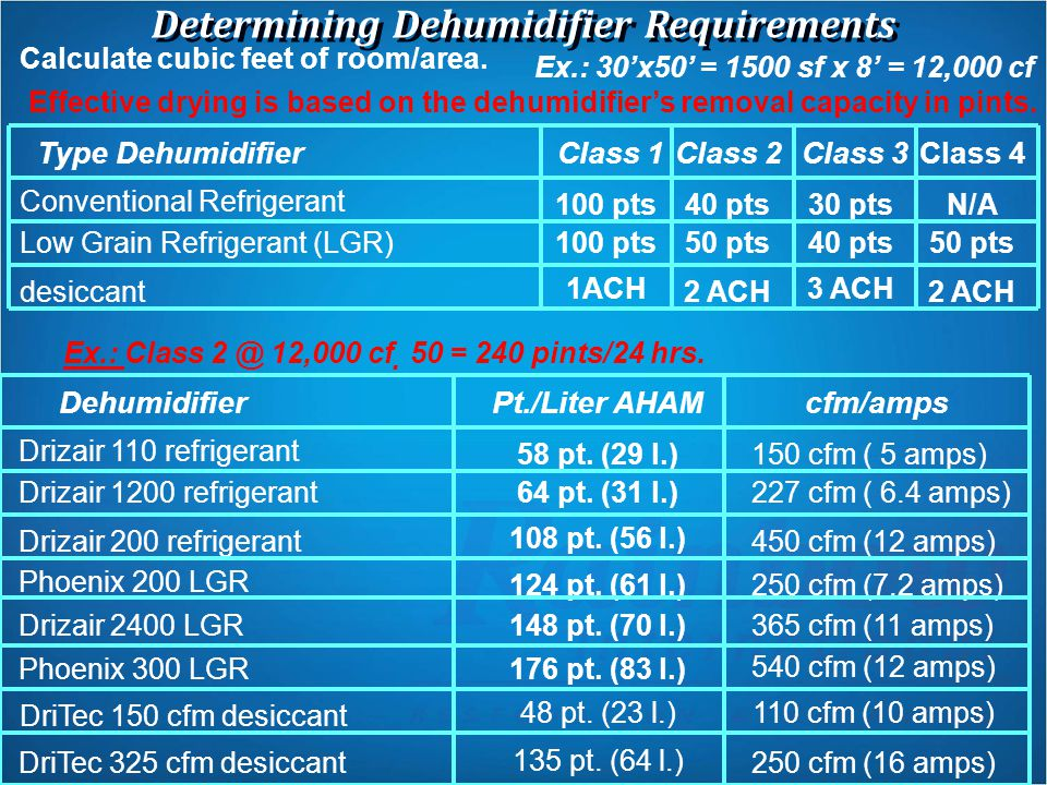 Determining Dehumidifier Requirements