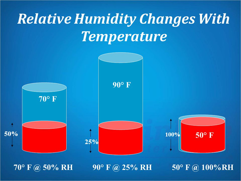 Relative Humidity Changes With Temperature
