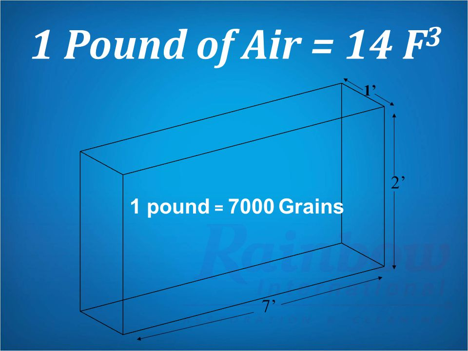 1 Pound of Air = 14 F3 1' 2' 1 pound = 7000 Grains 7'