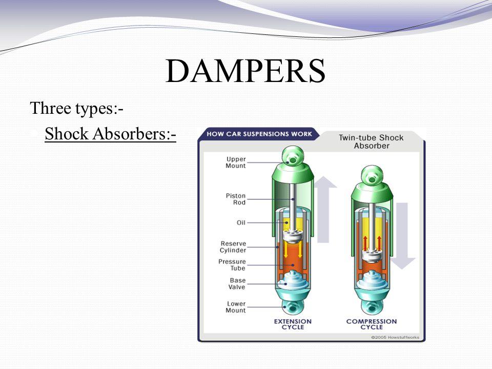 DAMPERS Three types:- Shock Absorbers:-