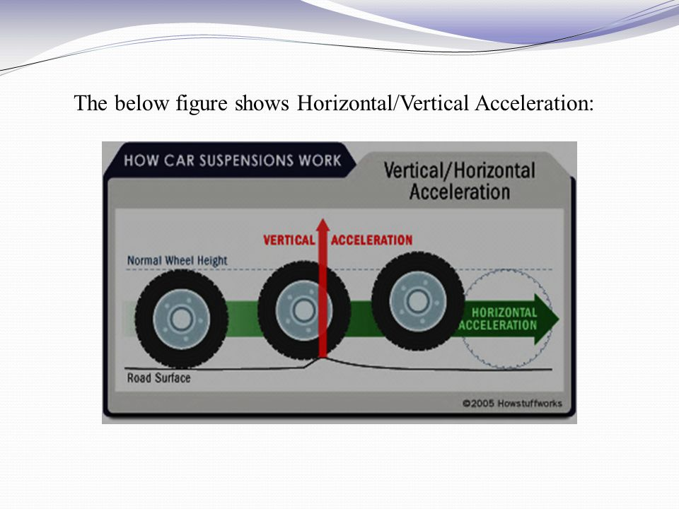 The below figure shows Horizontal/Vertical Acceleration: