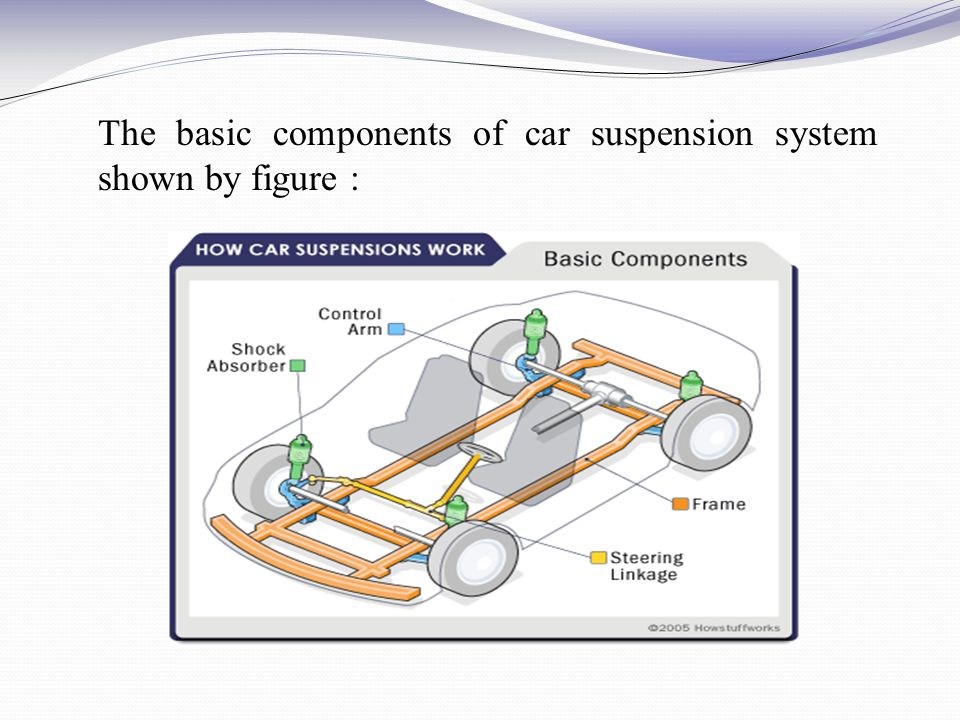 The basic components of car suspension system shown by figure :