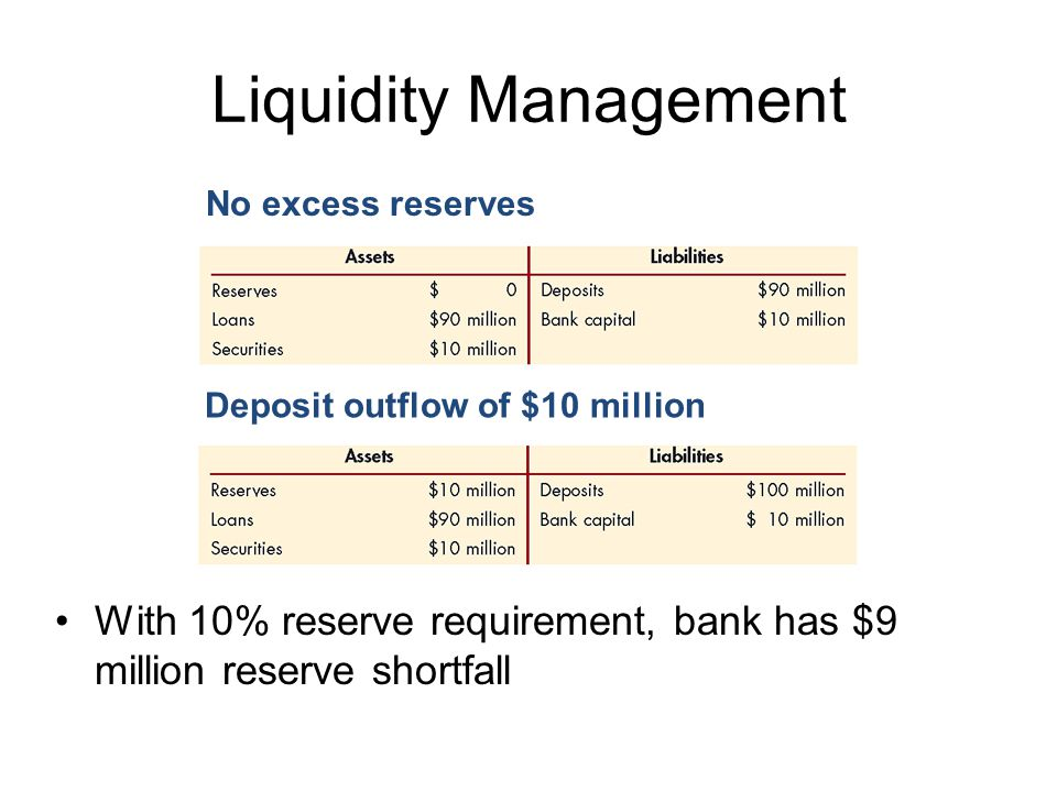 Liquidity Management No excess reserves. Deposit outflow of $10 million.