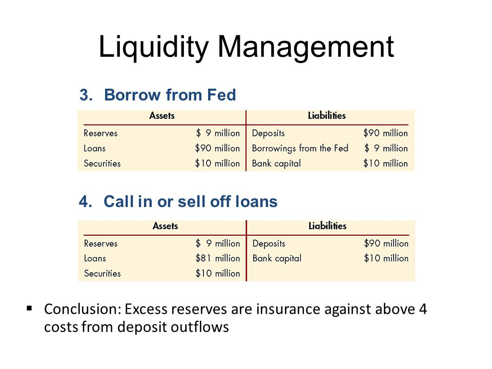 Liquidity Management Borrow from Fed Call in or sell off loans