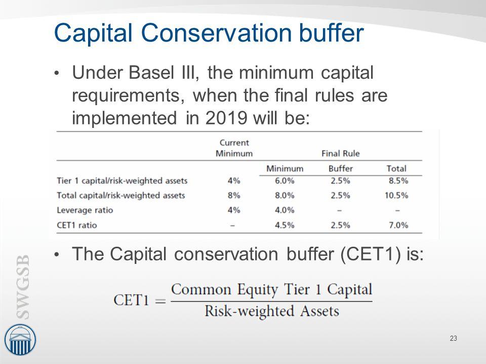Capital Conservation buffer