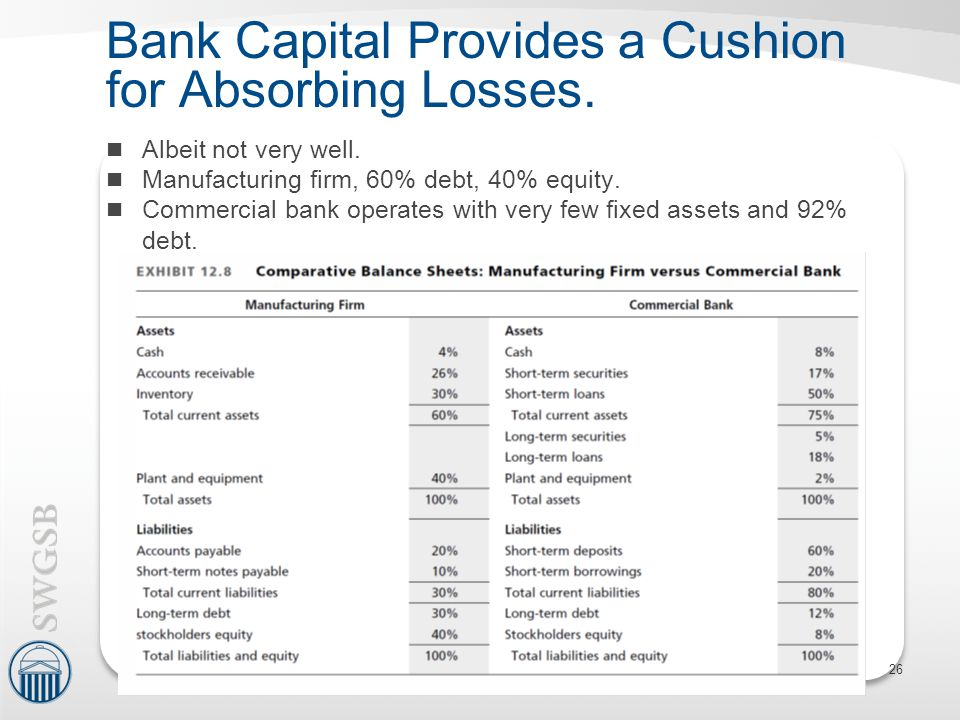 Bank Capital Provides a Cushion for Absorbing Losses.