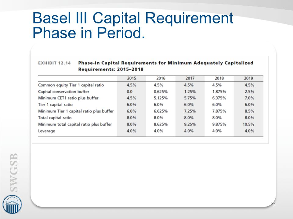 Basel III Capital Requirement Phase in Period.