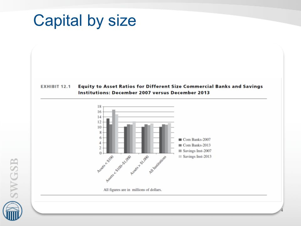 Capital by size