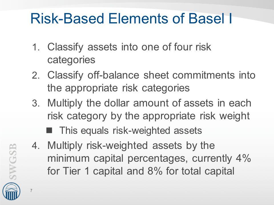 Risk-Based Elements of Basel I